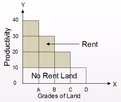 Determination of Rent - Ricardian Theory of Rent