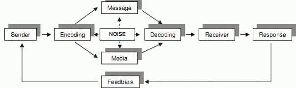 Elements of Communication Process System