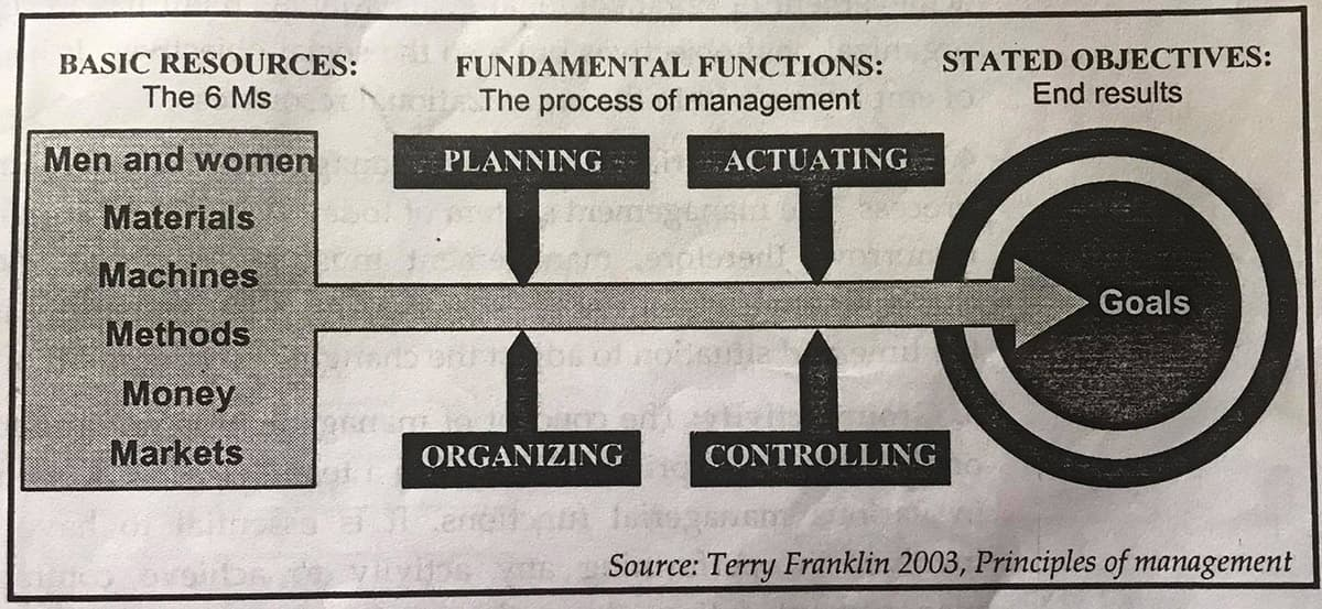 Fundamental Functions-Process of Management