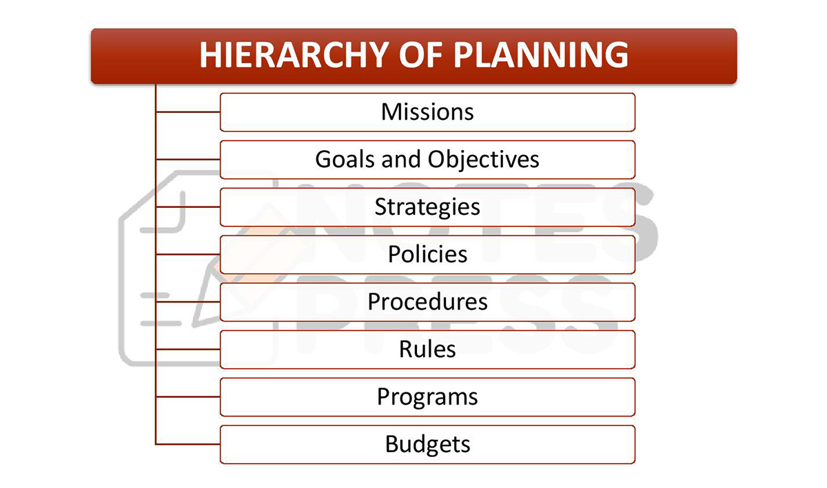 Hierarchy of Planning in Management