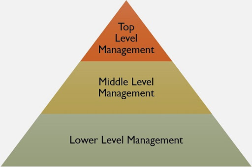 WHAT ARE THE THREE LEVELS OF MANAGEMENT