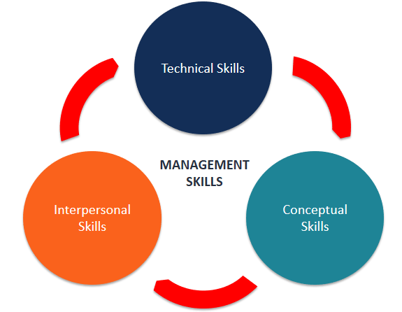 Managerial Skills and Types of Managerial Skills