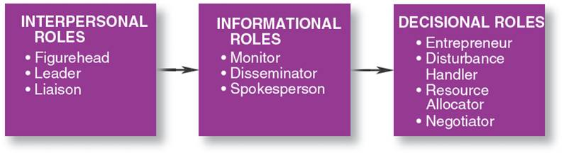 MANAGERIAL ROLES AND TYPES OF MANAGERIAL ROLES