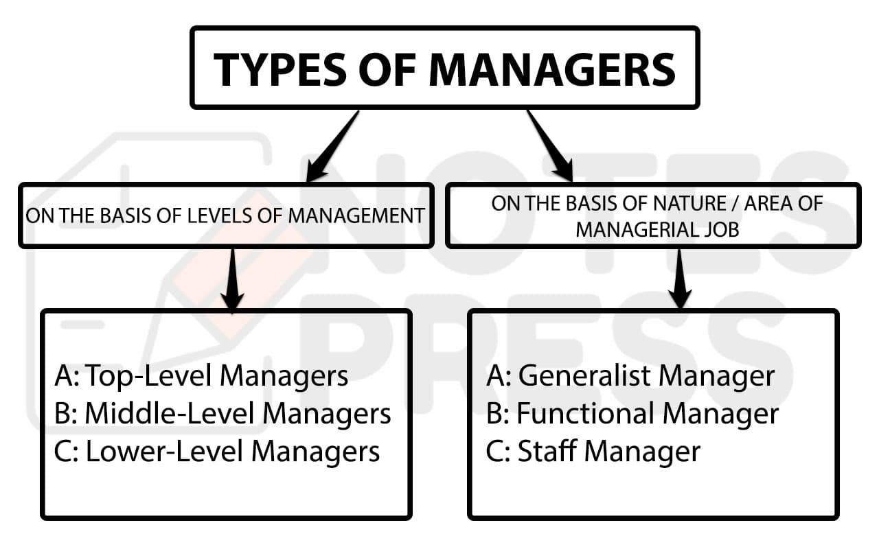 TYPES OF MANAGERS IN PRINCIPLES OF MANAGEMENT