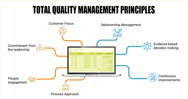 Principles of Total Quality Management