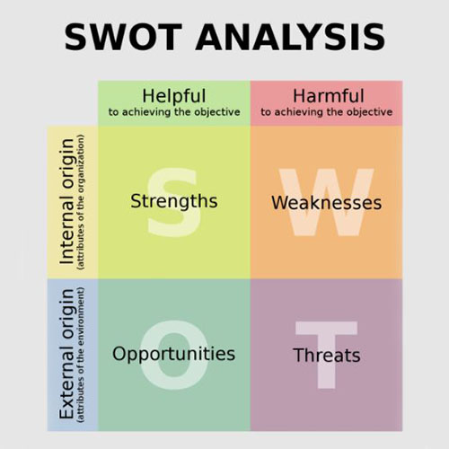 SWOT ANALYSIS - Process of Planning in Management