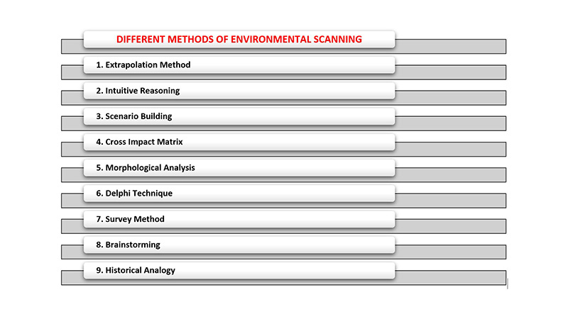 Explain Different Methods of Environmental Scanning and Analysis
