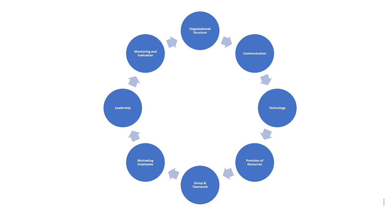 Implementation of Strategic Planning in Principles of Management