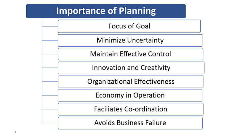 Importance of Planning in Principles of Management